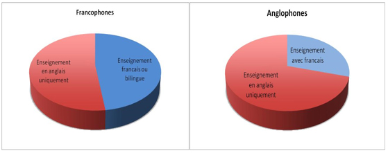 Repartition des heures - franco anglo